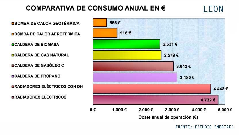 Consumo aerotermia y geotermia Leon